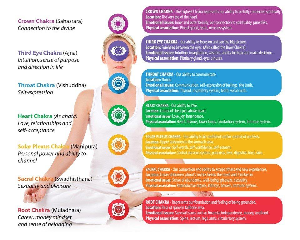 Chakra Poster PhuketCleanse Medium - spirituality